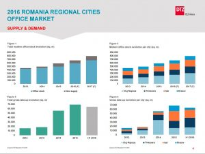 Romania Office regional cities 2016 dtz echinox 1
