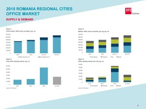 Romania Office regional cities 2015 dtz echinox 1