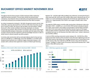 Bucharest office market Supply & Demand dtz echinox
