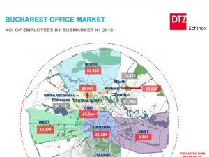 Bucharest office market No employees 2016 dtz echinox