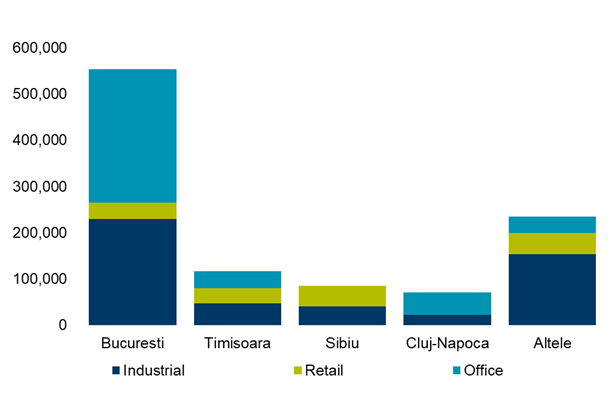 The evolution of Industrial, Retail and Office spaces deliveries per city in 2019 (sq m)