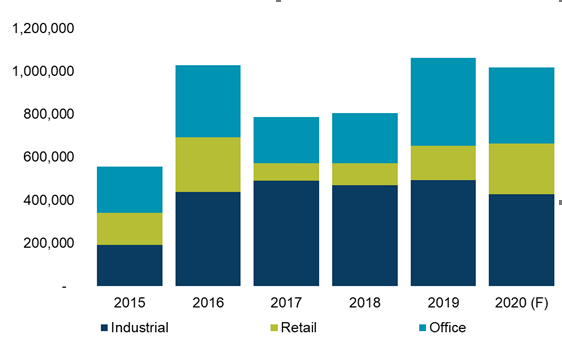 The evolution of Industrial, Retail and Office spaces deliveries in Romania in 2019 (sq m)